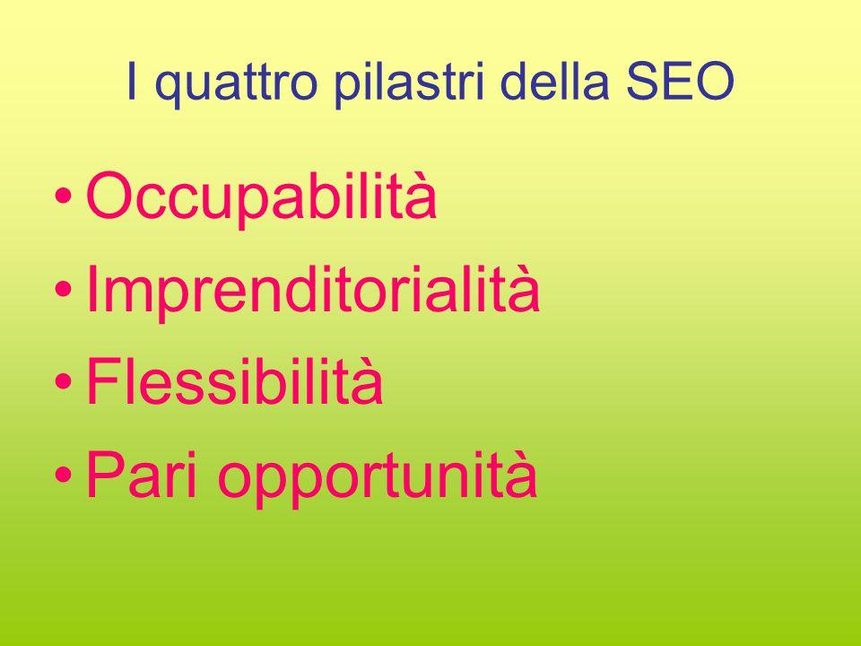 I quattro pilastri della SEO Occupabilità Imprenditorialità Flessibilità Pari opportunità