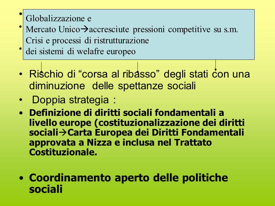 Lisbona 2000-L'approccio dell'investimento sociale (Hemerijck 2011) 3 aree di policy centrali: Miglioramento del capitale umano (a partire da prima infanzia) Relazione famiglia lavoro Innovazione dei rapporti di lavoro (flexsecurity)