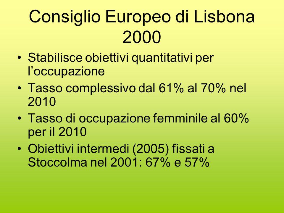 Consiglio Europeo di Lisbona 2000 Stabilisce obiettivi quantitativi per l'occupazione Tasso complessivo dal 61% al 70% nel 2010 Tasso di occupazione femminile al 60% per il 2010 Obiettivi intermedi (2005) fissati a Stoccolma nel 2001: 67% e 57%