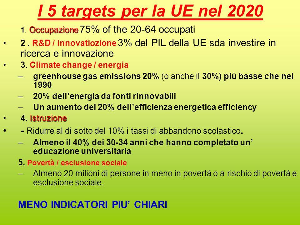 I 5 targets per la UE nel 2020 Occupazione 1.Occupazione 75% of the 20-64 occupati 2.