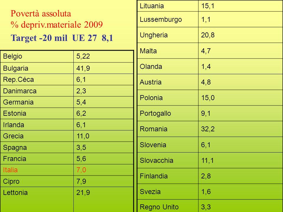 Belgio5,22 Bulgaria41,9 Rep.Céca6,1 Danimarca2,3 Germania5,4 Estonia6,2 Irlanda6,1 Grecia11,0 Spagna3,5 Francia5,6 Italia7,0 Cipro7,9 Lettonia21,9 Lituania15,1 Lussemburgo1,1 Ungheria20,8 Malta4,7 Olanda1,4 Austria4,8 Polonia15,0 Portogallo9,1 Romania32,2 Slovenia6,1 Slovacchia11,1 Finlandia2,8 Svezia1,6 Regno Unito3,3 Povertà assoluta % depriv.materiale 2009 Target -20 mil UE 27 8,1