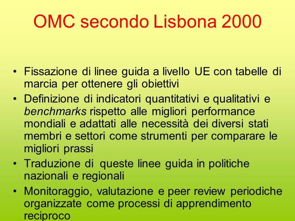 Varianti del OMC Varia da settore a settore per: Periodicità Specificazione (quantitativa) degli obiettivi Intensità della pressione esercitata sugli s.m..