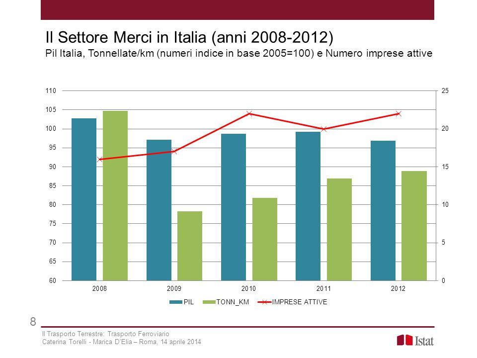 Il Settore Merci in Italia (anni 2008-2012) Pil Italia, Tonnellate/km (numeri indice in base 2005=100) e Numero imprese attive 8 Il Trasporto Terrestr