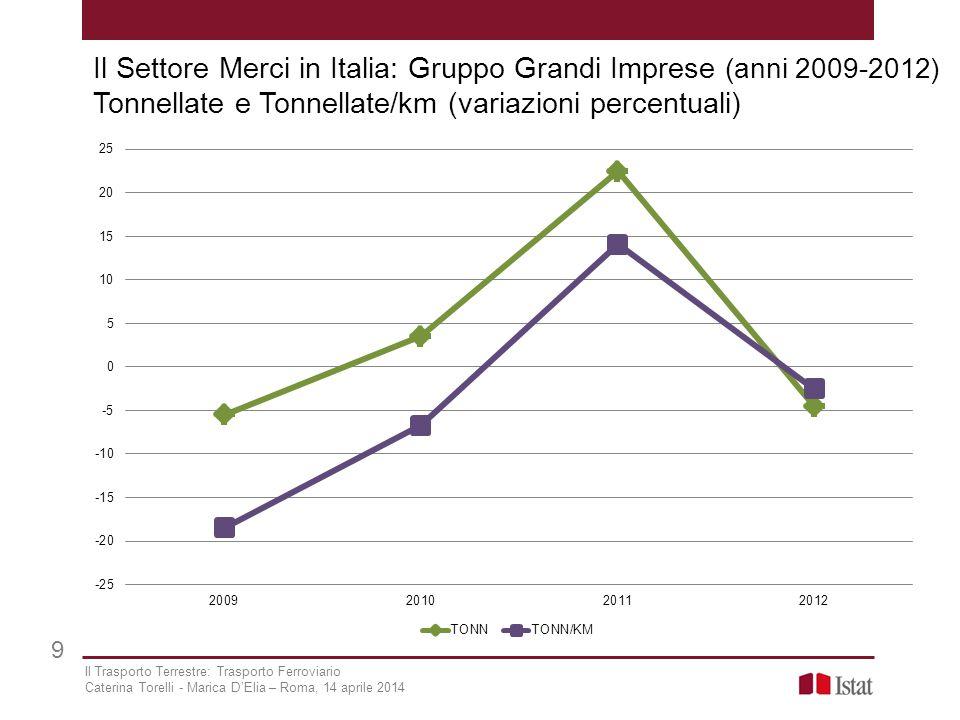 Il Settore Merci in Italia: Gruppo Grandi Imprese (anni 2009-2012) Tonnellate e Tonnellate/km (variazioni percentuali) 9 Il Trasporto Terrestre: Trasp