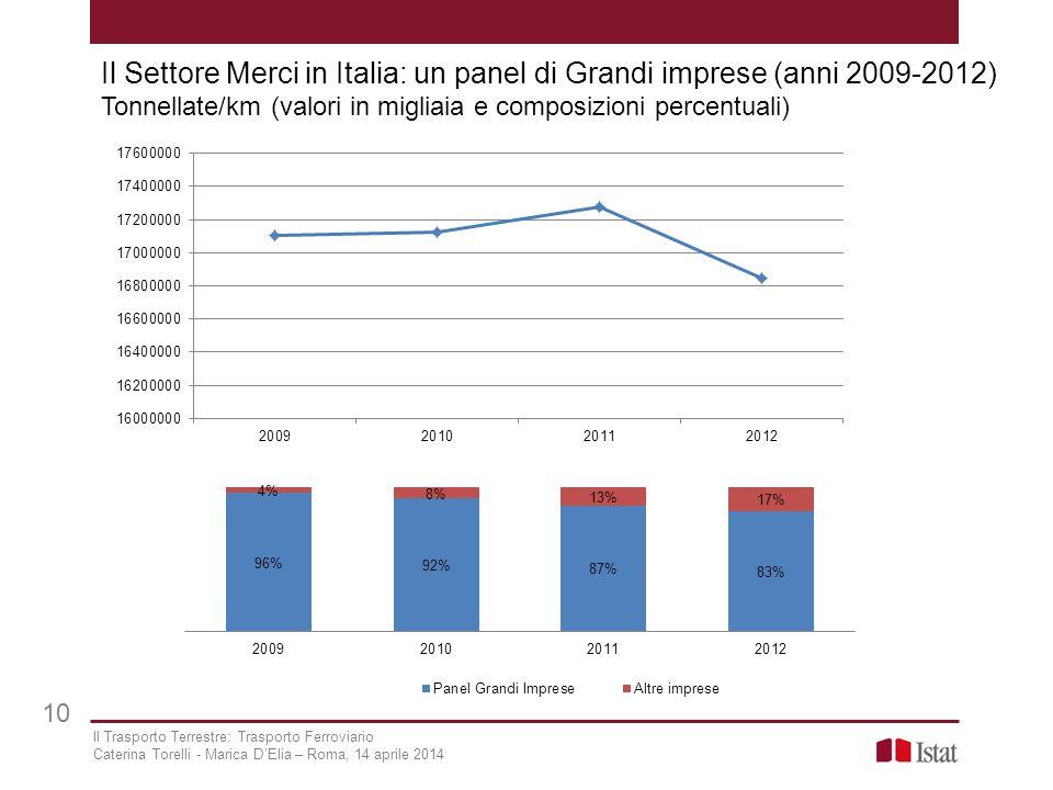 Il Settore Merci in Italia: un panel di Grandi imprese (anni 2009-2012) Tonnellate/km (valori in migliaia e composizioni percentuali) 10 Il Trasporto