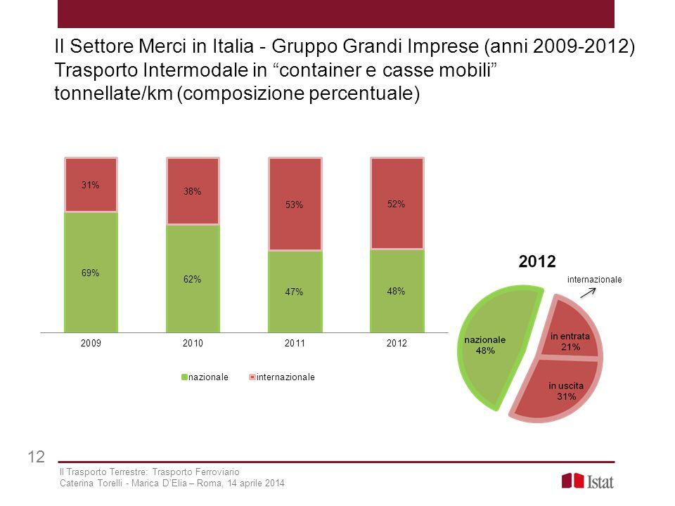 """Il Settore Merci in Italia - Gruppo Grandi Imprese (anni 2009-2012) Trasporto Intermodale in """"container e casse mobili"""" tonnellate/km (composizione pe"""