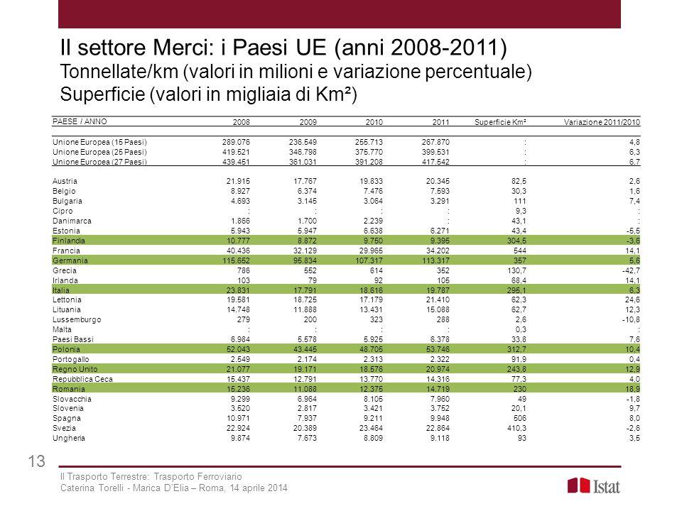 Il settore Merci: i Paesi UE (anni 2008-2011) Tonnellate/km (valori in milioni e variazione percentuale) Superficie (valori in migliaia di Km²) PAESE