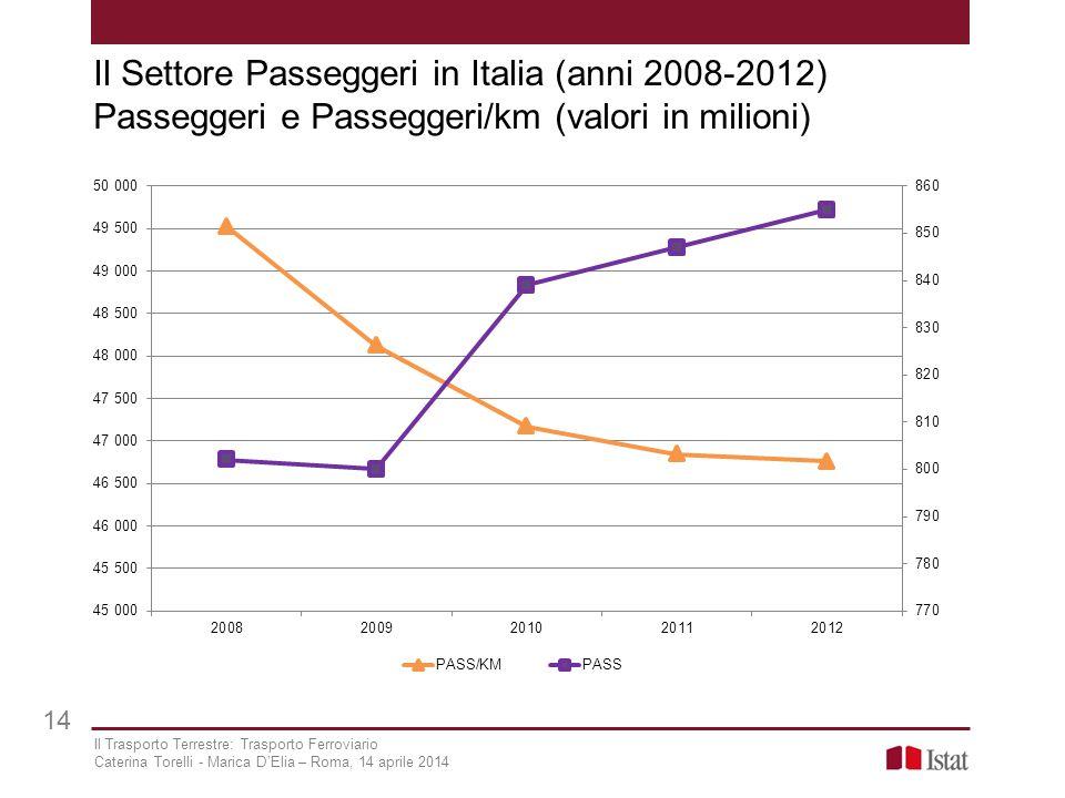 Il Settore Passeggeri in Italia (anni 2008-2012) Passeggeri e Passeggeri/km (valori in milioni) 14 Il Trasporto Terrestre: Trasporto Ferroviario Cater