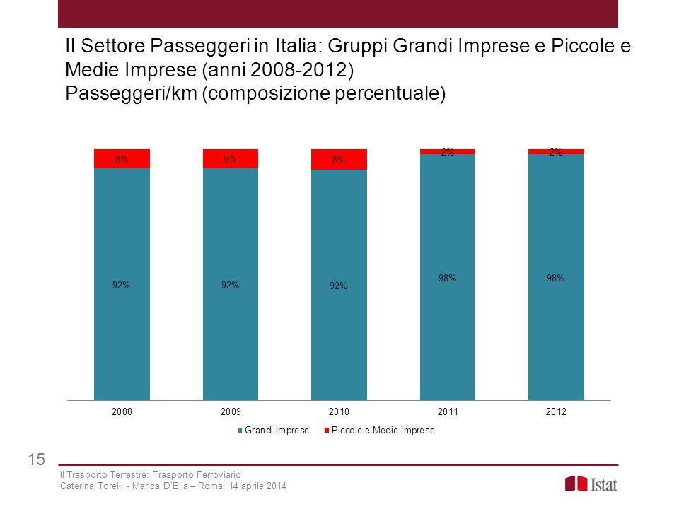 Il Settore Passeggeri in Italia: Gruppi Grandi Imprese e Piccole e Medie Imprese (anni 2008-2012) Passeggeri/km (composizione percentuale) 15 Il Trasp