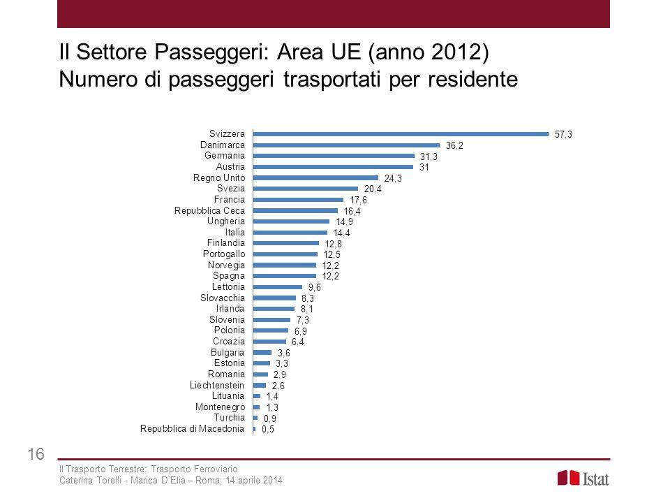 Il Settore Passeggeri: Area UE (anno 2012) Numero di passeggeri trasportati per residente 16 Il Trasporto Terrestre: Trasporto Ferroviario Caterina To