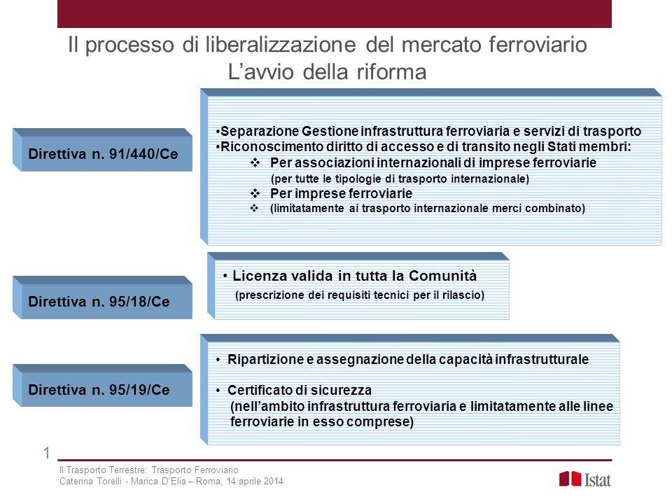 Il processo di liberalizzazione del mercato ferroviario L'avvio della riforma 1 Direttiva n. 91/440/Ce Separazione Gestione infrastruttura ferroviaria
