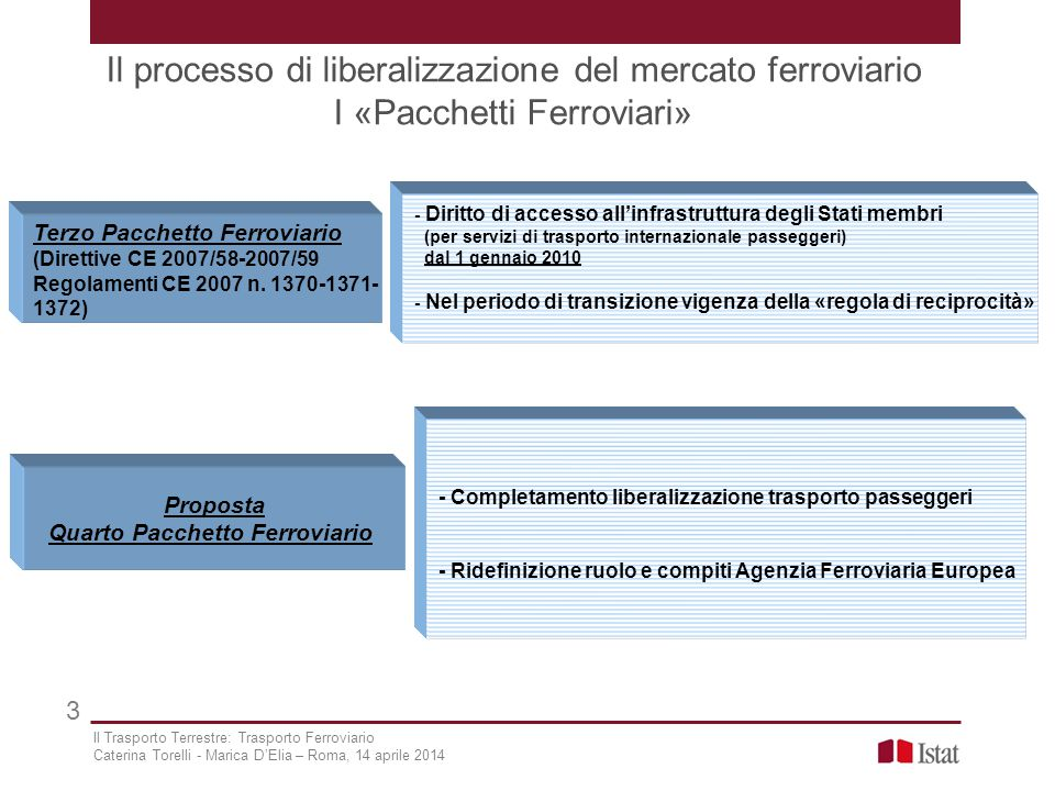 Il processo di liberalizzazione del mercato ferroviario I «Pacchetti Ferroviari» 3 Terzo Pacchetto Ferroviario (Direttive CE 2007/58-2007/59 Regolamen