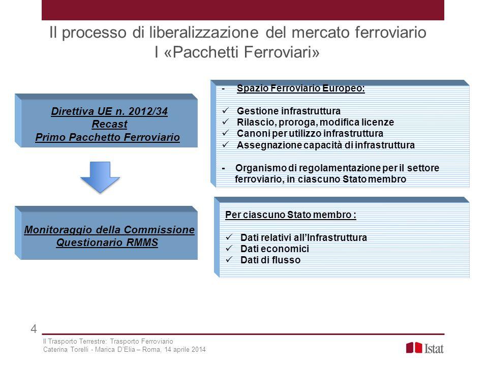 Il processo di liberalizzazione del mercato ferroviario I «Pacchetti Ferroviari» 4 Direttiva UE n. 2012/34 Recast Primo Pacchetto Ferroviario -Spazio
