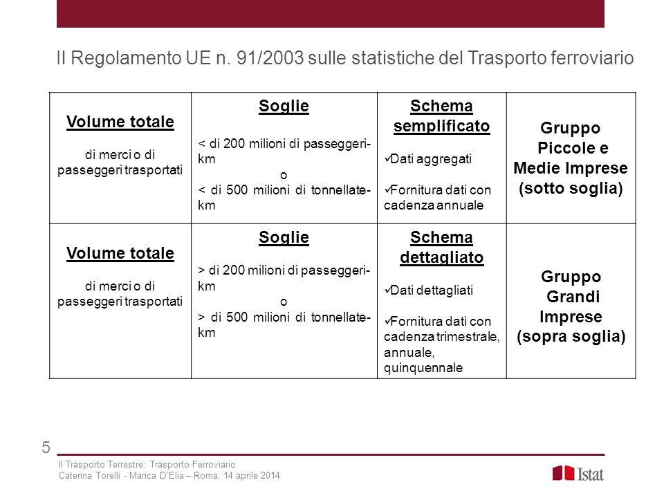 Il Regolamento UE n. 91/2003 sulle statistiche del Trasporto ferroviario 5 Volume totale di merci o di passeggeri trasportati Soglie < di 200 milioni