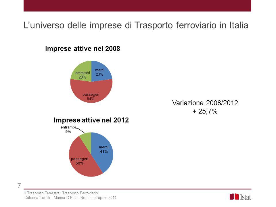 L'universo delle imprese di Trasporto ferroviario in Italia 7 Variazione 2008/2012 + 25,7% Il Trasporto Terrestre: Trasporto Ferroviario Caterina Tore