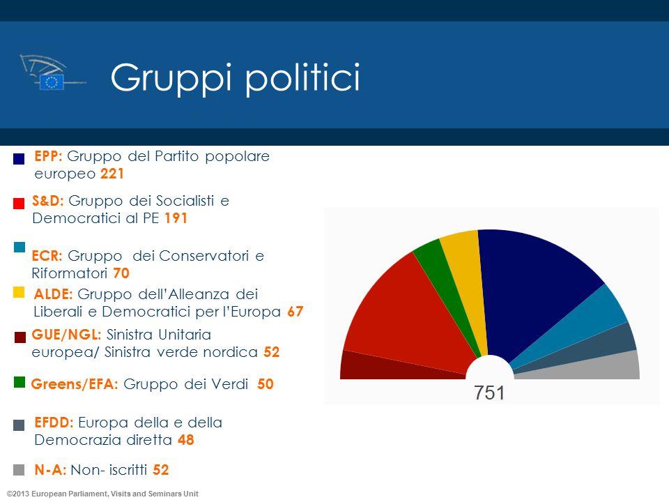©2013 European Parliament, Visits and Seminars Unit Gruppi politici EPP: Gruppo del Partito popolare europeo 221 S&D: Gruppo dei Socialisti e Democrat