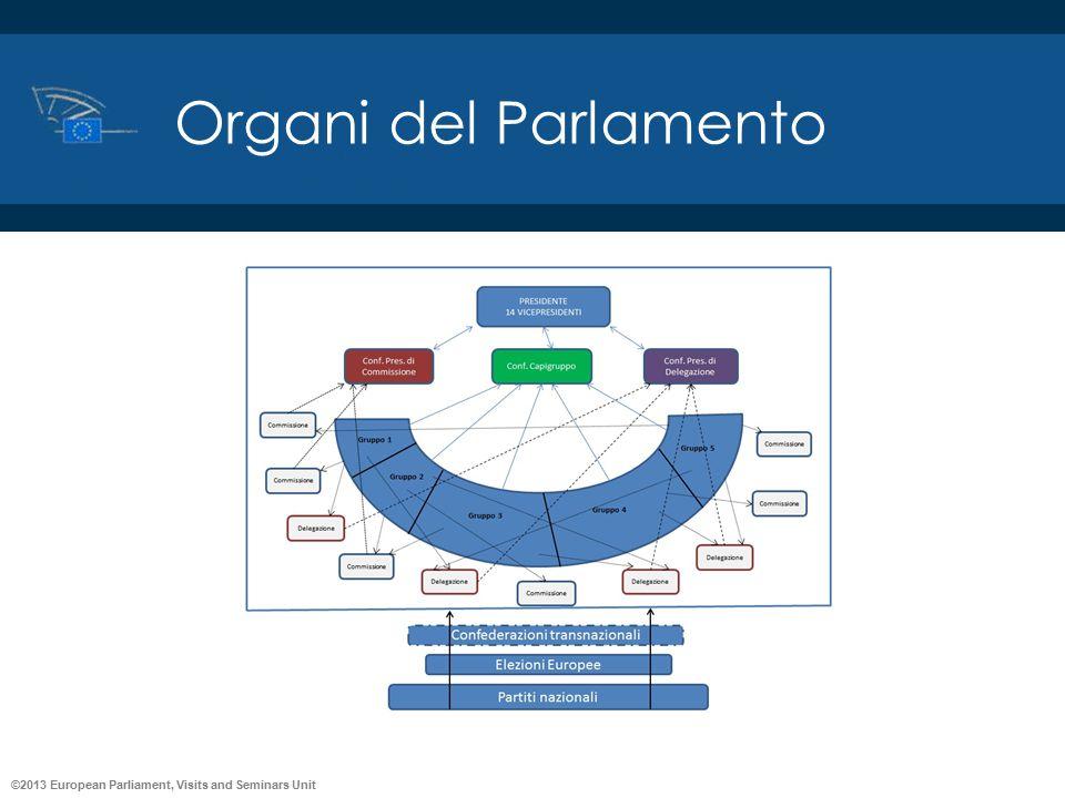 ©2013 European Parliament, Visits and Seminars Unit Organi del Parlamento