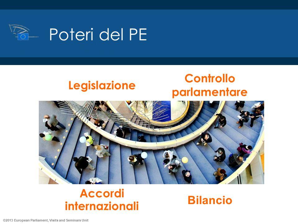 ©2013 European Parliament, Visits and Seminars Unit Poteri del PE Accordi internazionali Bilancio Legislazione Controllo parlamentare