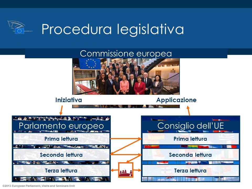 ©2013 European Parliament, Visits and Seminars Unit Procedura legislativa Commissione europea IniziativaApplicazione Parlamento europeo Prima lettura