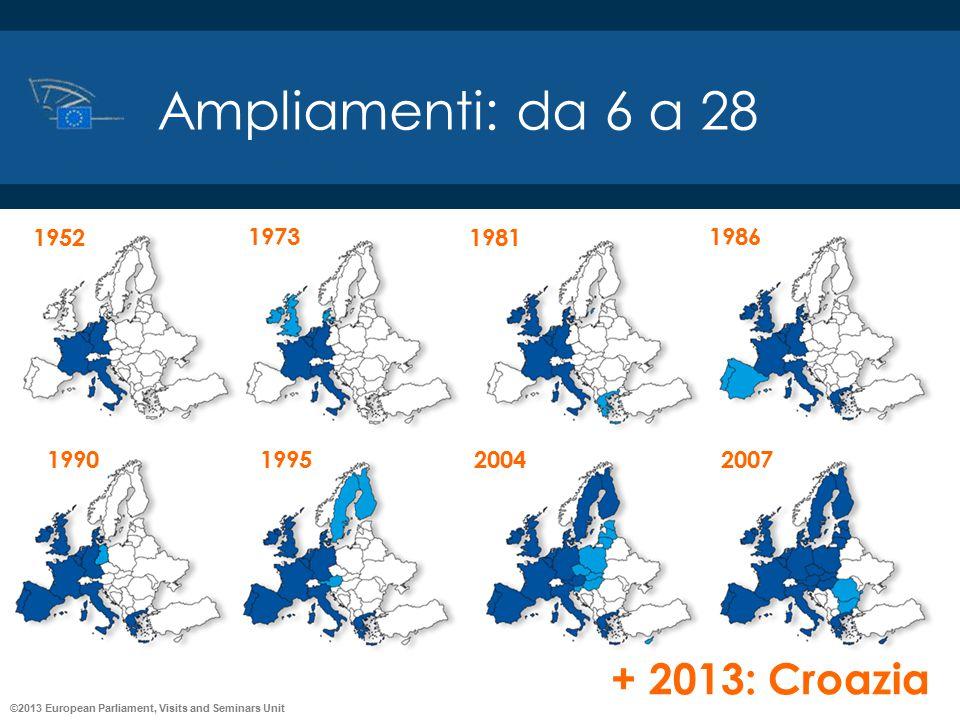 ©2013 European Parliament, Visits and Seminars Unit Ampliamenti: da 6 a 28 1952 1973 1981 1986 1990199520042007 + 2013: Croazia