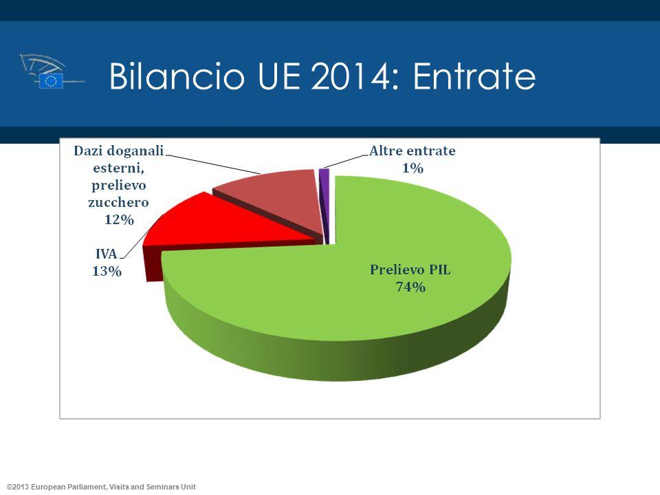 ©2013 European Parliament, Visits and Seminars Unit Bilancio UE 2014: Entrate