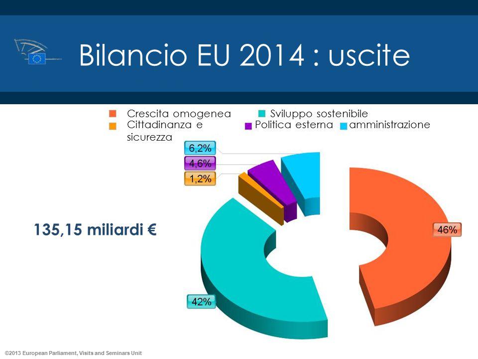 ©2013 European Parliament, Visits and Seminars Unit Bilancio EU 2014 : uscite Crescita omogenea Cittadinanza e sicurezza Sviluppo sostenibile Politica