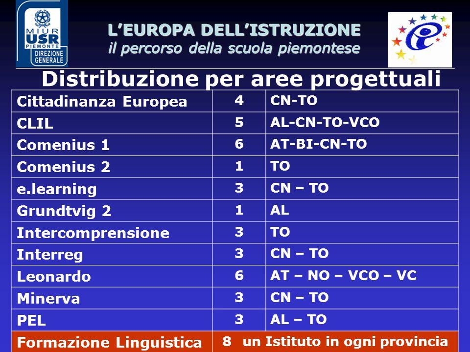 L'EUROPA DELL'ISTRUZIONE il percorso della scuola piemontese Distribuzione per aree progettuali Cittadinanza Europea 4CN-TO CLIL 5AL-CN-TO-VCO Comeniu