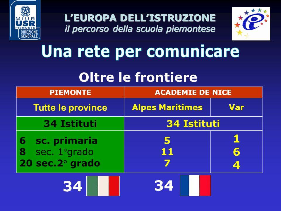 L'EUROPA DELL'ISTRUZIONE il percorso della scuola piemontese Oltre le frontiere 34 PIEMONTEACADEMIE DE NICE Tutte le province Alpes MaritimesVar 34 Istituti 6 sc.