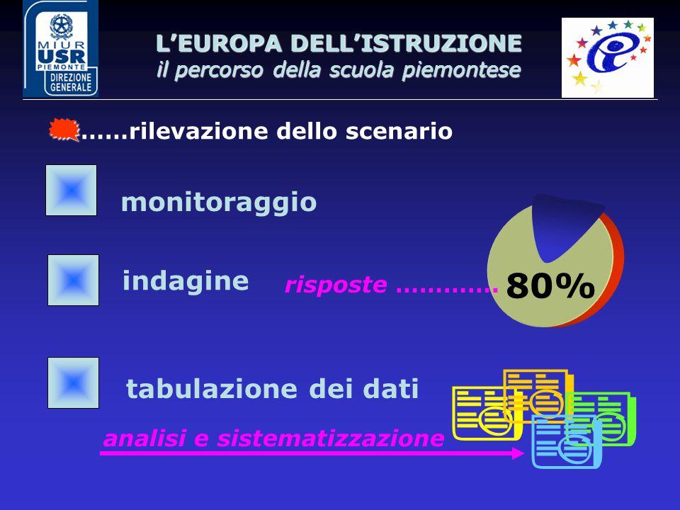 L'EUROPA DELL'ISTRUZIONE il percorso della scuola piemontese  ……rilevazione dello scenario monitoraggio tabulazione dei dati indagine 80% risposte ………….