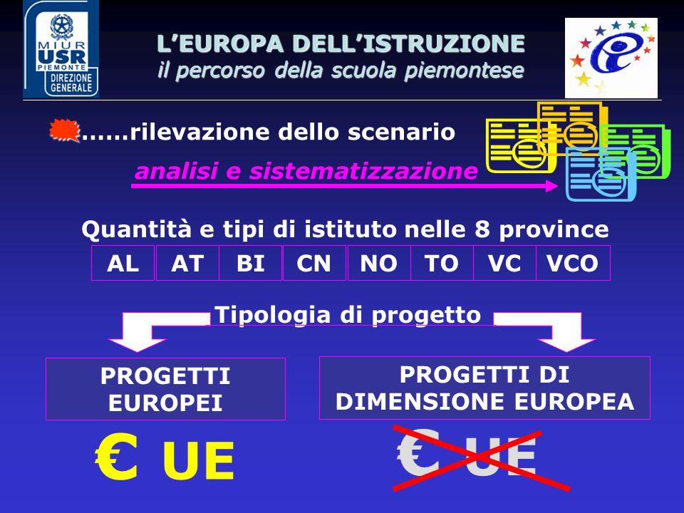 L'EUROPA DELL'ISTRUZIONE il percorso della scuola piemontese  ……rilevazione dello scenario     analisi e sistematizzazione Quantità e tipi di istituto nelle 8 province ATALBICNNOVCVCOTO PROGETTI EUROPEI PROGETTI DI DIMENSIONE EUROPEA € UE Tipologia di progetto