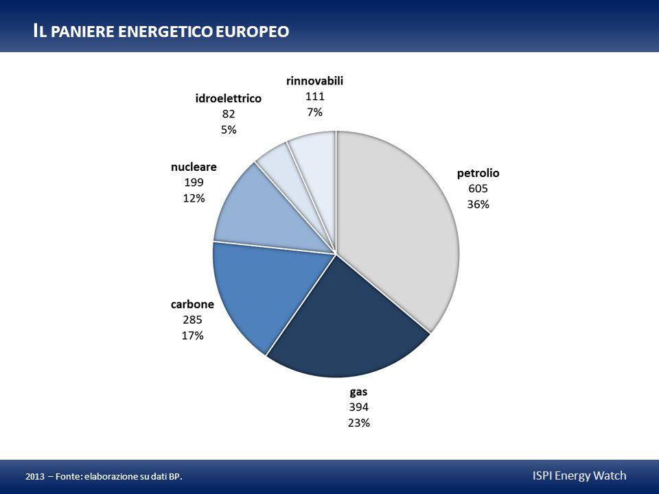 ISPI Energy Watch 2013 – Fonte: elaborazione su dati BP. I L PANIERE ENERGETICO EUROPEO