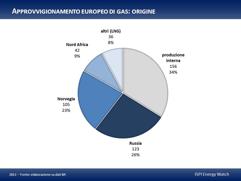 ISPI Energy Watch punto di arrivomax giornalieromax annuo (Mmc)(Gmc) Rete ucraina 452148 Slovacchia 28192 Romania 10334 Ungheria 5518 Polonia 124 Nord StreamGermania 16053 Yamal-EuropaPolonia 10234 Blue StreamTurchia 4916 altriFinlandia, Baltici 7224 totale 835274 I MPORTAZIONI EUROPEE DI GAS RUSSO : TRANSITO 2013 – Fonte: elaborazione su dati ENTSOG (2012).