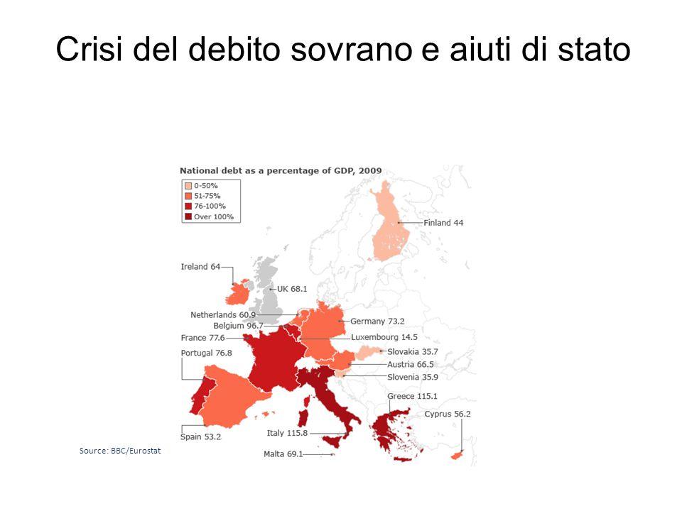 Crisi del debito sovrano e aiuti di stato Source: BBC/Eurostat