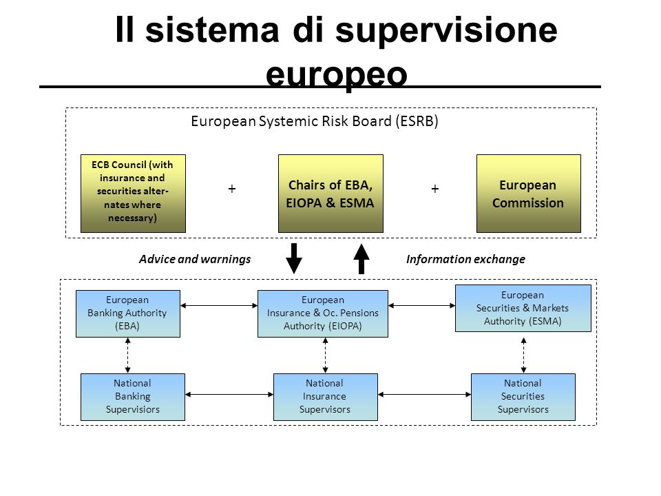 Il sistema di supervisione europeo ECB Council (with insurance and securities alter- nates where necessary) Chairs of EBA, EIOPA & ESMA European Commi
