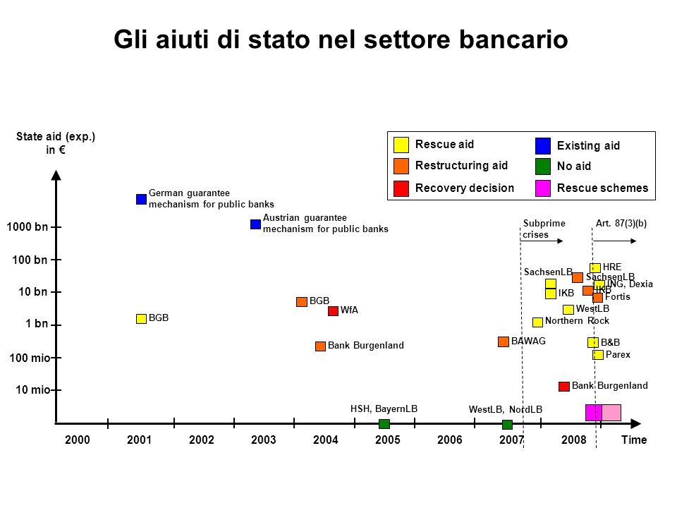 200520072001 Time Gli aiuti di stato nel settore bancario 200320042006200020022008 State aid (exp.) in € 10 mio 100 mio 1 bn 10 bn 100 bn 1000 bn BGB