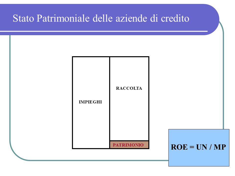 RACCOLTA IMPIEGHI Stato Patrimoniale delle aziende di credito PATRIMONIO ROE = UN / MP