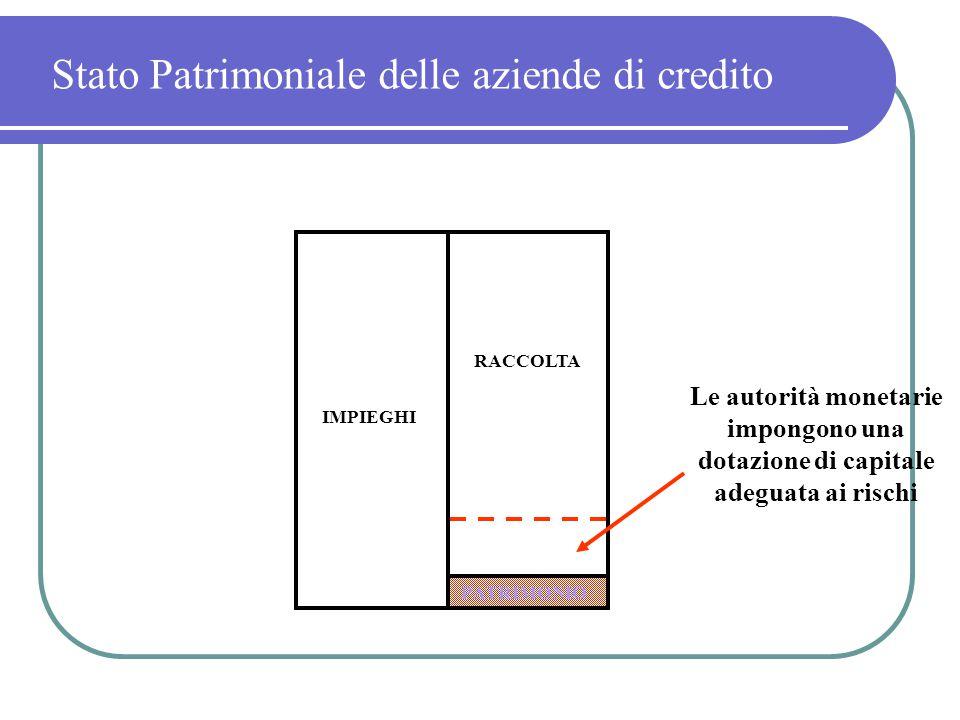 RACCOLTA IMPIEGHI Stato Patrimoniale delle aziende di credito Le autorità monetarie impongono una dotazione di capitale adeguata ai rischi PATRIMONIO