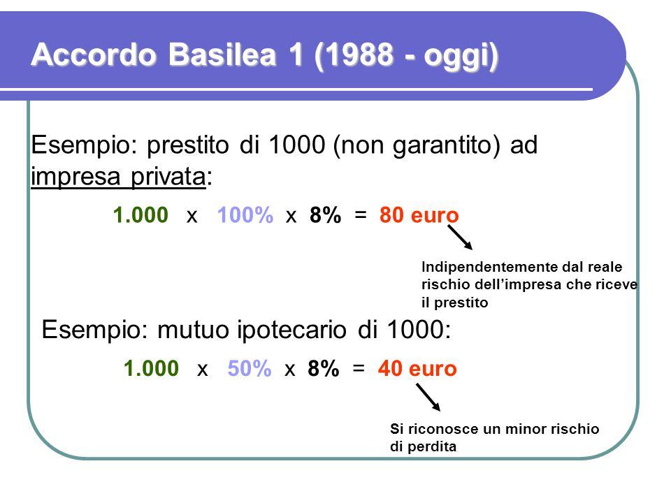 Accordo Basilea 1 (1988 - oggi) Indipendentemente dal reale rischio dell'impresa che riceve il prestito Esempio: prestito di 1000 (non garantito) ad i