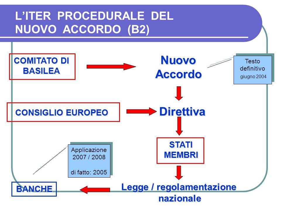 L'ITER PROCEDURALE DEL NUOVO ACCORDO (B2) COMITATO DI BASILEA NuovoAccordo CONSIGLIO EUROPEO CONSIGLIO EUROPEO Direttiva Direttiva STATIMEMBRI Legge /
