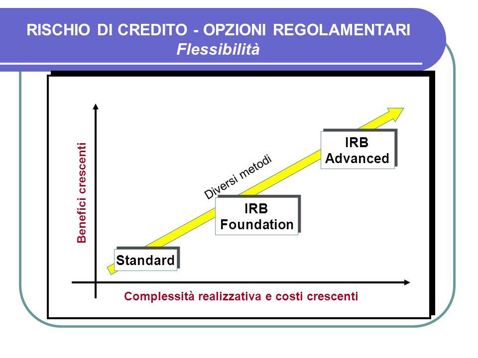 IRB Advanced Standard Complessità realizzativa e costi crescenti Benefici crescenti Diversi metodi IRB Foundation RISCHIO DI CREDITO - OPZIONI REGOLAM