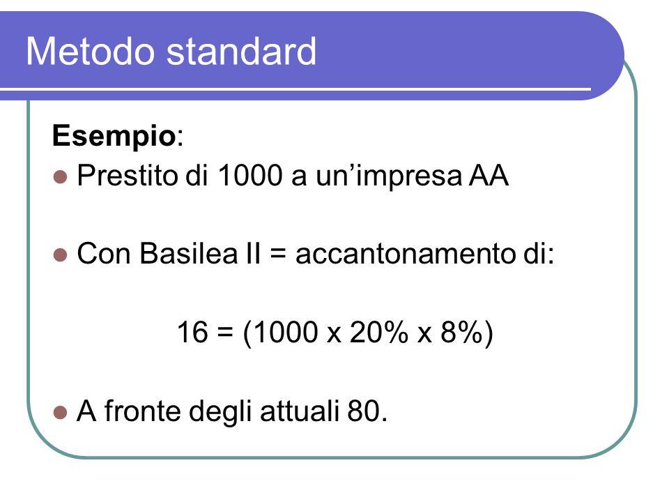 Metodo standard Esempio: Prestito di 1000 a un'impresa AA Con Basilea II = accantonamento di: 16 = (1000 x 20% x 8%) A fronte degli attuali 80.