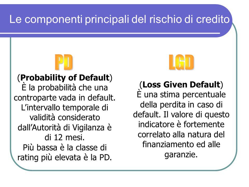 Le componenti principali del rischio di credito (Probability of Default) È la probabilità che una controparte vada in default. L'intervallo temporale