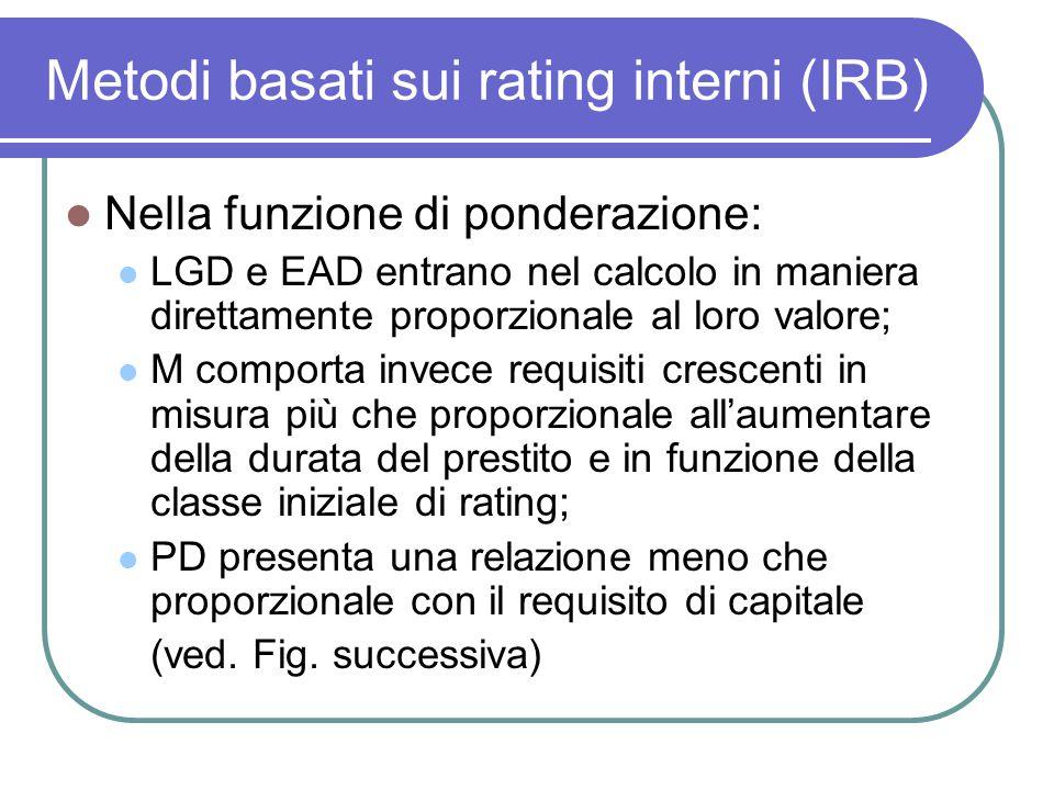 Metodi basati sui rating interni (IRB) Nella funzione di ponderazione: LGD e EAD entrano nel calcolo in maniera direttamente proporzionale al loro val