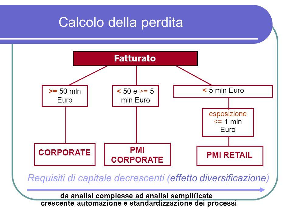 Calcolo della perdita da analisi complesse ad analisi semplificate crescente automazione e standardizzazione dei processi >= 50 mln Euro < 5 mln Euro
