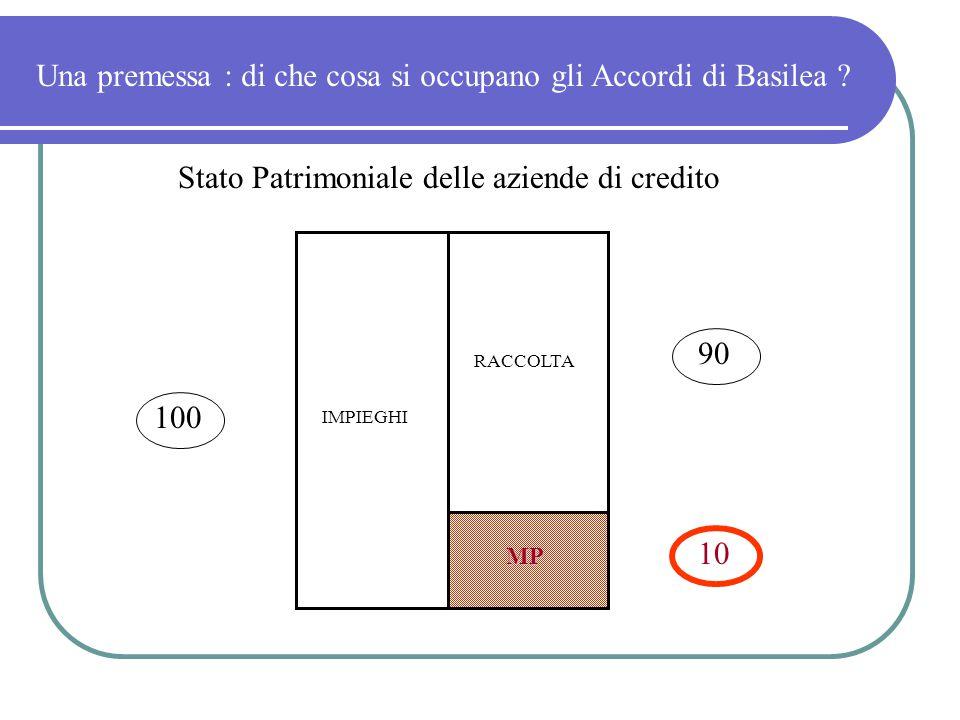 RACCOLTA IMPIEGHI 100 90 10 Stato Patrimoniale delle aziende di credito Una premessa : di che cosa si occupano gli Accordi di Basilea ? MP