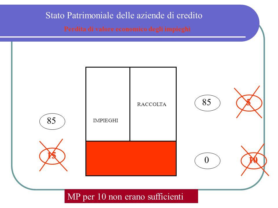 MP RACCOLTA IMPIEGHI 85 0 Stato Patrimoniale delle aziende di credito Perdita di valore economico degli impieghi 5 10 10 15 15 MP per 10 non erano suf