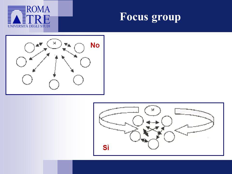 Intervista di gruppo (focalizzata) Focus group Analogie e differenze Interazione dialogica tra i partecipanti principale risorsa cognitiva.