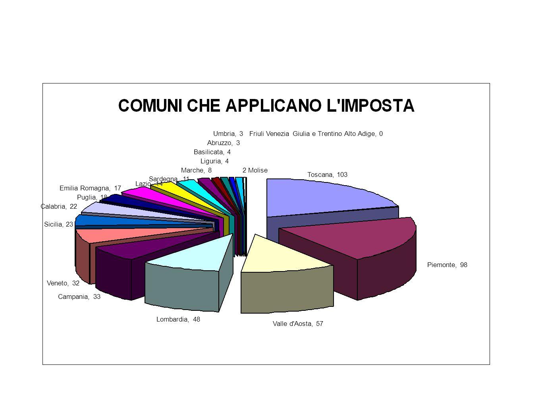 Toscana, 103 Valle d'Aosta, 57 Piemonte, 98 Lombardia, 48 Campania, 33 Veneto, 32 Sicilia, 23 Calabria, 22 Puglia, 18 Emilia Romagna, 17 Lazio, 14 Sar