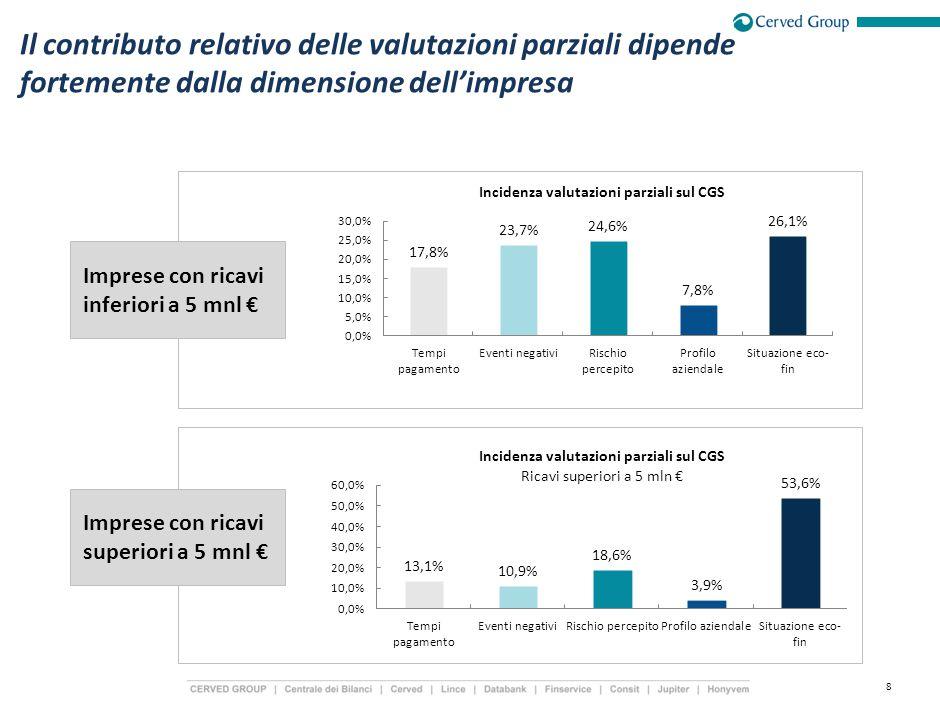 8 Imprese con ricavi inferiori a 5 mnl € Il contributo relativo delle valutazioni parziali dipende fortemente dalla dimensione dell'impresa Imprese con ricavi superiori a 5 mnl €