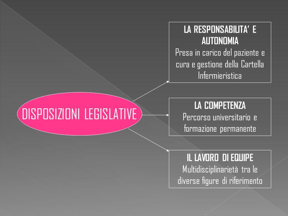 Il processo di professionalizzazione infermieristica in Italia ha origine da un passato recente, dalle necessità di regolamentare l'assistenza infermieristica (commissione Bertolini 1918), dai primi riferimenti legislativi del 1925, fino a giungere al riconoscimento professionale tuttora in difficoltosa evoluzione …